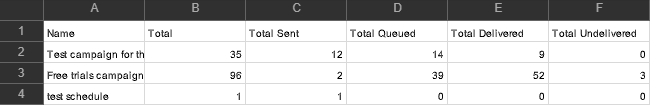 SMS Campaign Report
