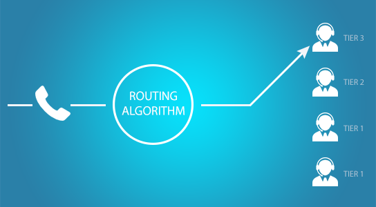 Skill-Based Routing