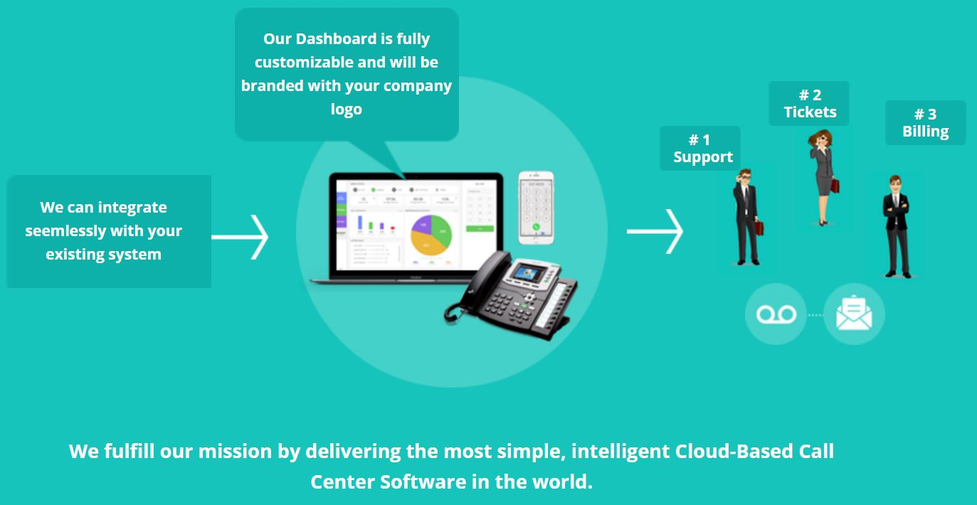 Nectar Desk Full Featured Contact Center Solution