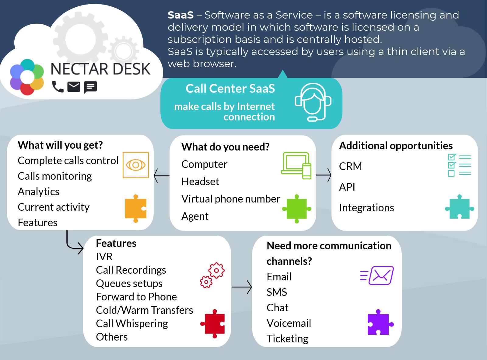Call Center SaaS Nectar Desk